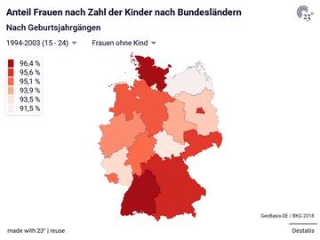 Anteil Frauen nach Zahl der Kinder nach Bundesländern