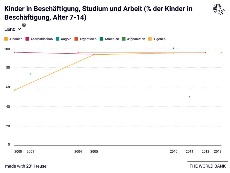 Kinder in Beschäftigung, Studium und Arbeit (% der Kinder in Beschäftigung, Alter 7-14)