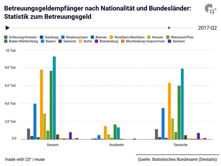 Betreuungsgeldempfänger nach Nationalität und Bundesländer: Statistik zum Betreuungsgeld