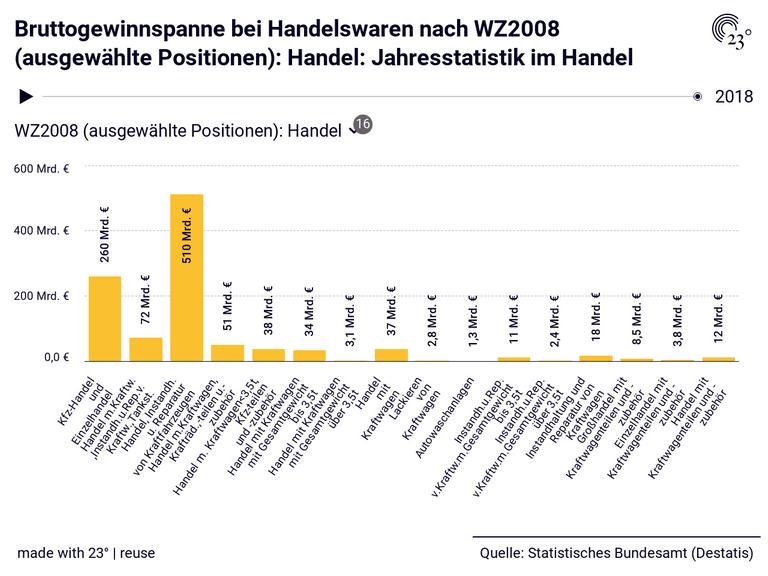 Bruttogewinnspanne bei Handelswaren nach WZ2008 (ausgewählte Positionen): Handel: Jahresstatistik im Handel