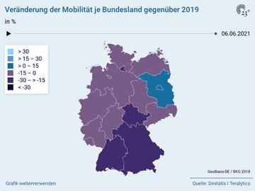 Veränderung der Mobilität je Bundesland gegenüber 2019