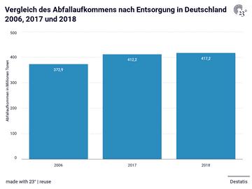 Vergleich des Abfallaufkommens nach Entsorgung in Deutschland 2006, 2017 und 2018