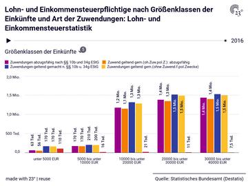 Lohn- und Einkommensteuerpflichtige nach Größenklassen der Einkünfte und Art der Zuwendungen: Lohn- und Einkommensteuerstatistik