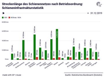 Streckenlänge des Schienennetzes nach Betriebsordnung: Schieneninfrastrukturstatistik