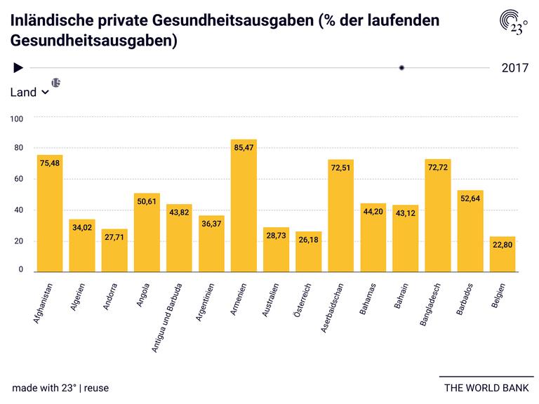 Inländische private Gesundheitsausgaben (% der laufenden Gesundheitsausgaben)