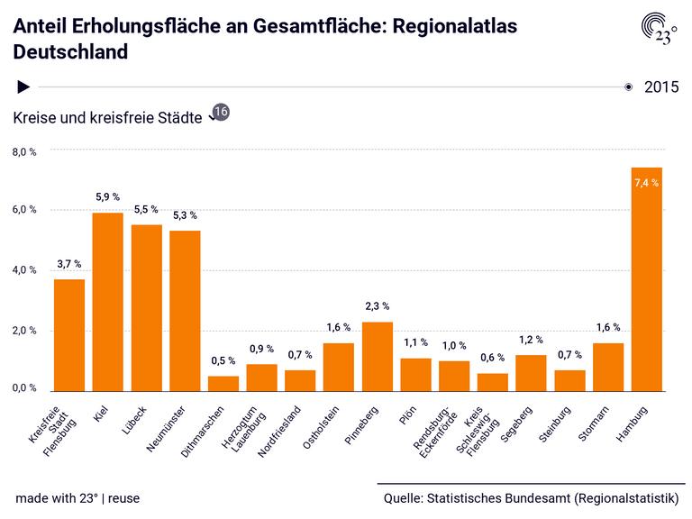 Anteil Erholungsfläche an Gesamtfläche: Regionalatlas Deutschland