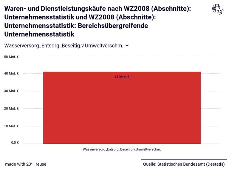 Waren- und Dienstleistungskäufe nach WZ2008 (Abschnitte): Unternehmensstatistik und WZ2008 (Abschnitte): Unternehmensstatistik: Bereichsübergreifende Unternehmensstatistik