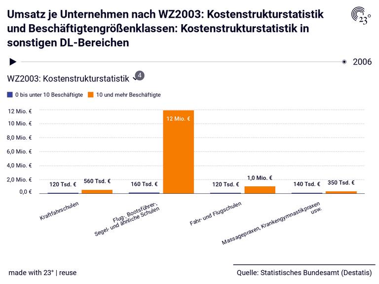 Umsatz je Unternehmen nach WZ2003: Kostenstrukturstatistik und Beschäftigtengrößenklassen: Kostenstrukturstatistik in sonstigen DL-Bereichen