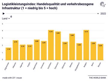 Logistikleistungsindex: Handelsqualität und verkehrsbezogene Infrastruktur (1 = niedrig bis 5 = hoch)