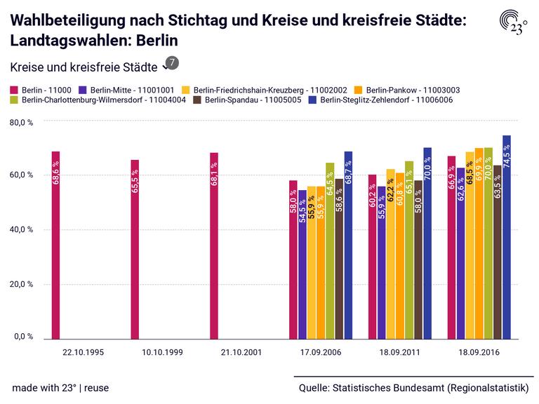 Wahlbeteiligung nach Stichtag und Kreise und kreisfreie Städte: Landtagswahlen: Berlin