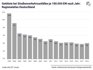 Getötete bei Straßenverkehrsunfällen je 100.000 EW nach Jahr: Regionalatlas Deutschland