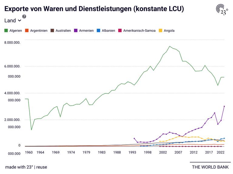 Exporte von Waren und Dienstleistungen (konstante LCU)