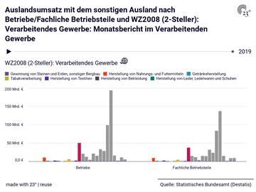 Auslandsumsatz mit dem sonstigen Ausland nach Betriebe/Fachliche Betriebsteile und WZ2008 (2-Steller): Verarbeitendes Gewerbe: Monatsbericht im Verarbeitenden Gewerbe