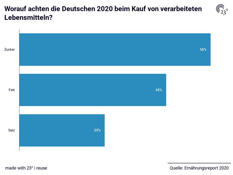 Worauf achten die Deutschen 2020 beim Kauf von verarbeiteten Lebensmitteln?