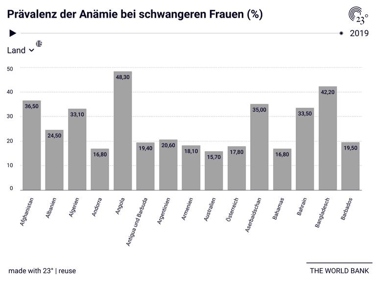 Prävalenz der Anämie bei schwangeren Frauen (%)