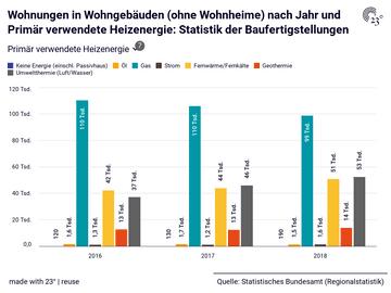 Wohnungen in Wohngebäuden (ohne Wohnheime) nach Jahr und Primär verwendete Heizenergie: Statistik der Baufertigstellungen