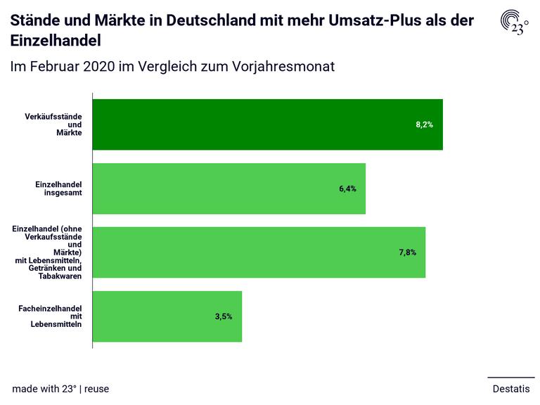 Stände und Märkte in Deutschland mit mehr Umsatz-Plus als der Einzelhandel