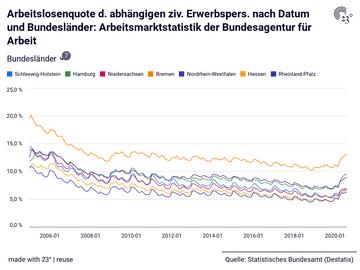 Arbeitslosenquote d. abhängigen ziv. Erwerbspers. nach Datum und Bundesländer: Arbeitsmarktstatistik der Bundesagentur für Arbeit