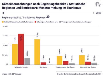 Gästeübernachtungen nach Regierungsbezirke / Statistische Regionen und Betriebsart: Monatserhebung im Tourismus