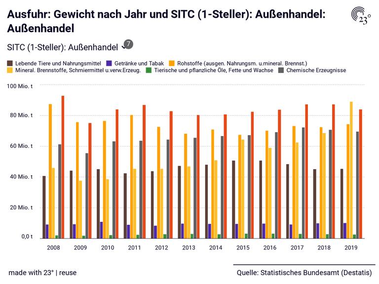 Ausfuhr: Gewicht nach Jahr und SITC (1-Steller): Außenhandel: Außenhandel