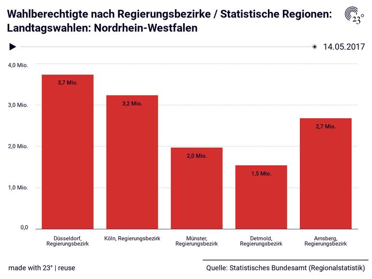 Wahlberechtigte nach Regierungsbezirke / Statistische Regionen: Landtagswahlen: Nordrhein-Westfalen