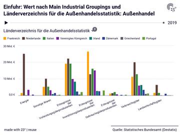 Einfuhr: Wert nach Main Industrial Groupings und Länderverzeichnis für die Außenhandelsstatistik: Außenhandel