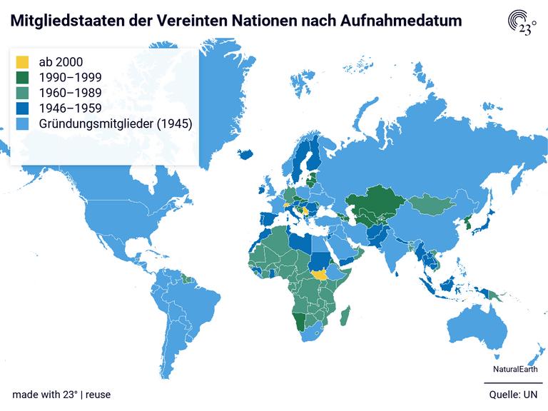 Mitgliedstaaten der Vereinten Nationen nach Aufnahmedatum