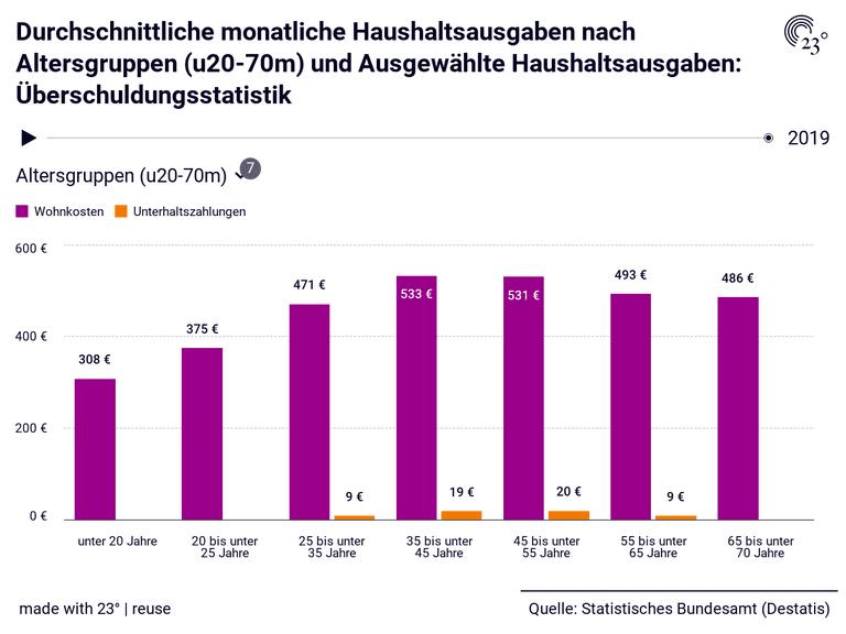 Durchschnittliche monatliche Haushaltsausgaben nach Altersgruppen (u20-70m) und Ausgewählte Haushaltsausgaben: Überschuldungsstatistik