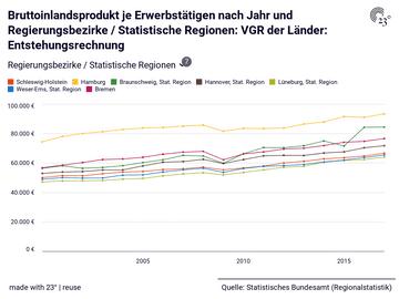 Bruttoinlandsprodukt je Erwerbstätigen nach Jahr und Regierungsbezirke / Statistische Regionen: VGR der Länder: Entstehungsrechnung