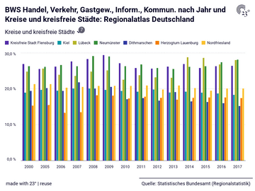 BWS Handel, Verkehr, Gastgew., Inform., Kommun. nach Jahr und Kreise und kreisfreie Städte: Regionalatlas Deutschland