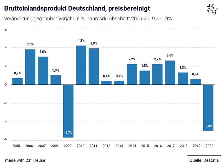 Bruttoinlandsprodukt Deutschland, preisbereinigt