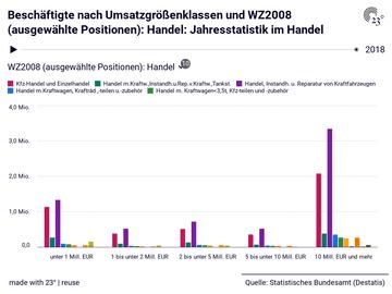 Beschäftigte nach Umsatzgrößenklassen und WZ2008 (ausgewählte Positionen): Handel: Jahresstatistik im Handel