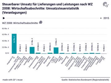 Steuerbarer Umsatz für Lieferungen und Leistungen nach WZ 2008: Wirtschaftsabschnitte: Umsatzsteuerstatistik (Veranlagungen)