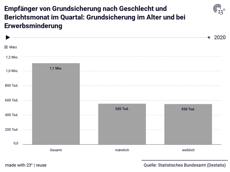 Empfänger von Grundsicherung nach Geschlecht und Berichtsmonat im Quartal: Grundsicherung im Alter und bei Erwerbsminderung