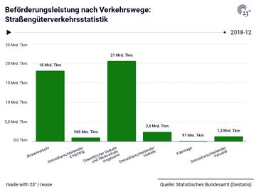 Beförderungsleistung nach Verkehrswege: Straßengüterverkehrsstatistik