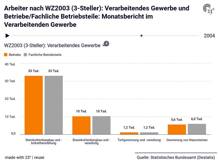 Arbeiter nach WZ2003 (3-Steller): Verarbeitendes Gewerbe und Betriebe/Fachliche Betriebsteile: Monatsbericht im Verarbeitenden Gewerbe