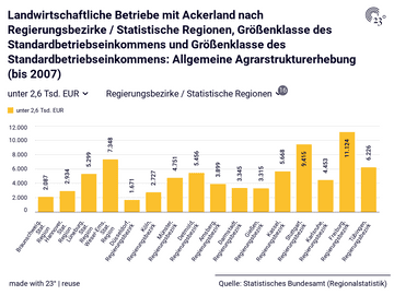 Landwirtschaftliche Betriebe mit Ackerland nach Regierungsbezirke / Statistische Regionen, Größenklasse des Standardbetriebseinkommens und Größenklasse des Standardbetriebseinkommens: Allgemeine Agrarstrukturerhebung (bis 2007)