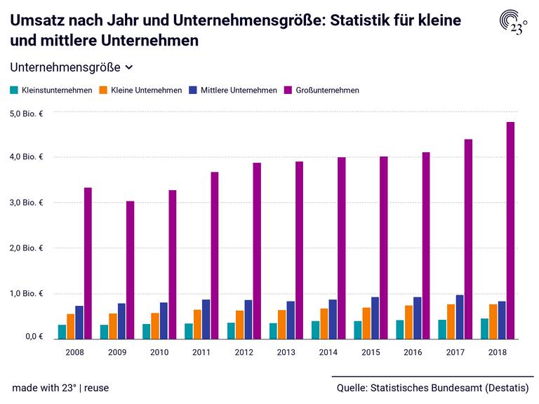 Umsatz nach Jahr und Unternehmensgröße: Statistik für kleine und mittlere Unternehmen