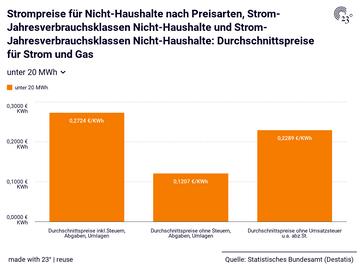 Strompreise für Nicht-Haushalte nach Preisarten, Strom-Jahresverbrauchsklassen Nicht-Haushalte und Strom-Jahresverbrauchsklassen Nicht-Haushalte: Durchschnittspreise für Strom und Gas