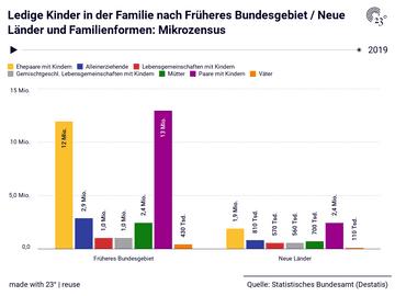 Ledige Kinder in der Familie nach Früheres Bundesgebiet / Neue Länder und Familienformen: Mikrozensus