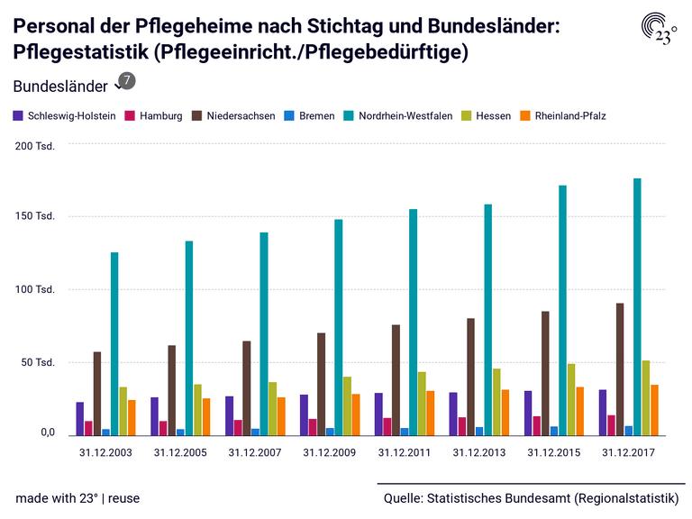 Personal der Pflegeheime nach Stichtag und Bundesländer: Pflegestatistik (Pflegeeinricht./Pflegebedürftige)