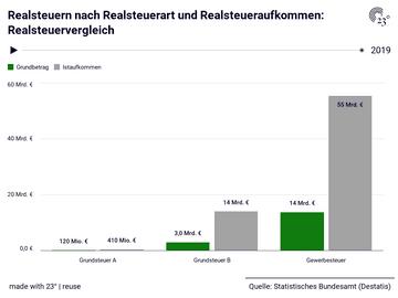 Realsteuern nach Realsteuerart und Realsteueraufkommen: Realsteuervergleich
