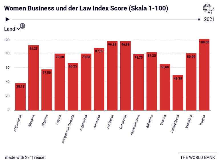 Women Business und der Law Index Score (Skala 1-100)