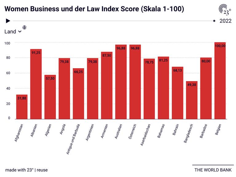 Women Business und der Law Index Score (Skala 1-100)