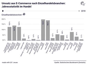 Umsatz aus E-Commerce nach Einzelhandelsbranchen: Jahresstatistik im Handel