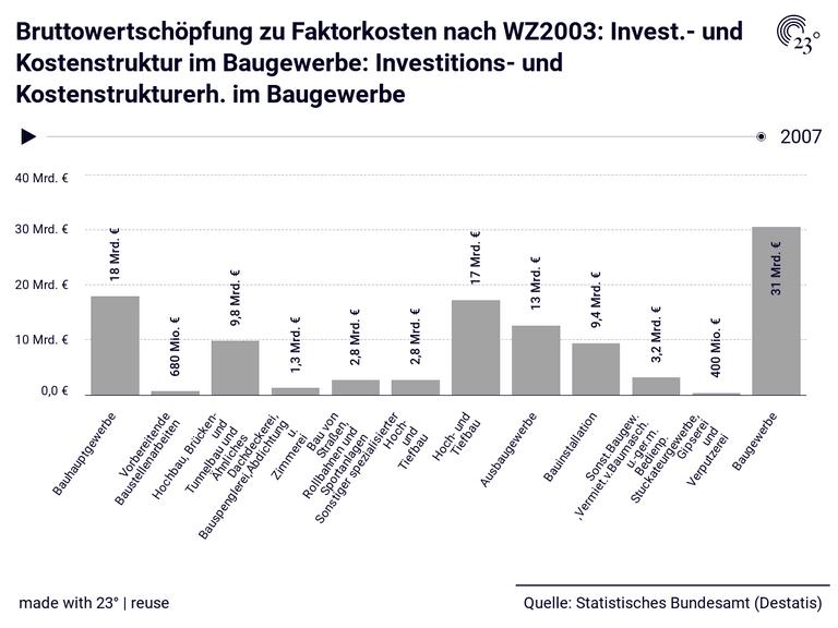 Bruttowertschöpfung zu Faktorkosten nach WZ2003: Invest.- und Kostenstruktur im Baugewerbe: Investitions- und Kostenstrukturerh. im Baugewerbe
