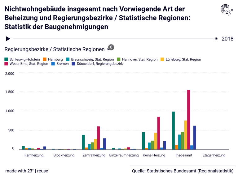 Nichtwohngebäude insgesamt nach Vorwiegende Art der Beheizung und Regierungsbezirke / Statistische Regionen: Statistik der Baugenehmigungen