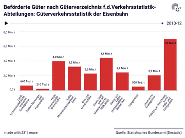 Beförderte Güter nach Güterverzeichnis f.d.Verkehrsstatistik-Abteilungen: Güterverkehrsstatistik der Eisenbahn
