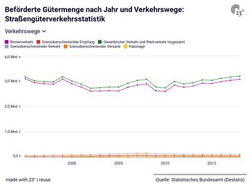 Beförderte Gütermenge nach Jahr und Verkehrswege: Straßengüterverkehrsstatistik