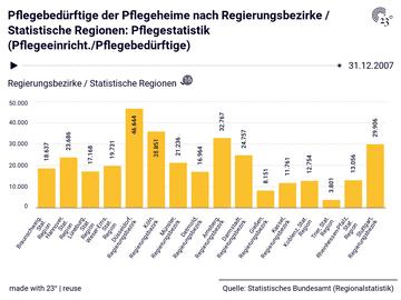 Pflegebedürftige der Pflegeheime nach Regierungsbezirke / Statistische Regionen: Pflegestatistik (Pflegeeinricht./Pflegebedürftige)